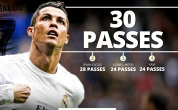Cristiano Ronaldo, king of assists in the UEFA Champions League [Image credit: Football.fr]