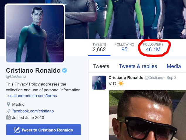 Cristiano's Twitter followers count, two years after setting the Guinness World Record