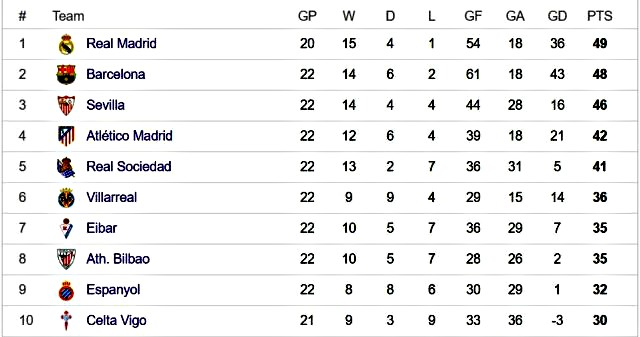 La Liga top 10 ahead of week 23