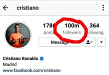 Cristiano Ronaldo hits 100 Million followers on Instagram