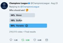 Cristiano Ronaldo leads Messi and Buffon in UEFA Men's Player of the year poll.
