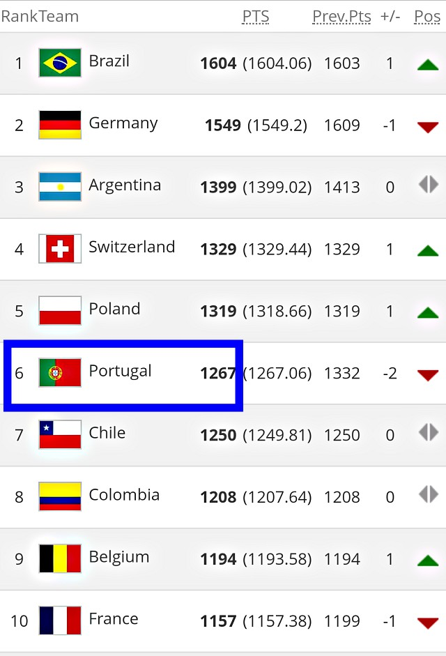 World's Top 10 - August 2017 FIFA Ranking