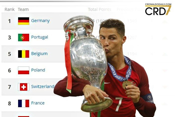 Portugal matches highest FIFA ranking