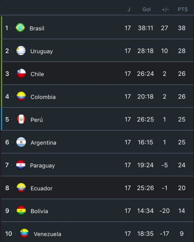 Current CONMEBOL standings for Russia 2018 qualifier
