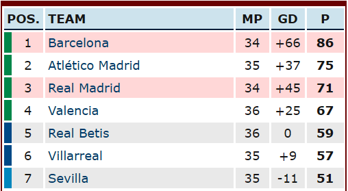 A look at the top of the Spanish Primera Division table ahead of El Clasico 2018