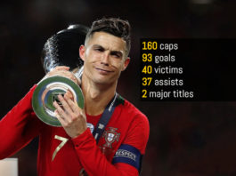 Cristiano Ronaldo record: 93 Portugal goals, 40 different teams, 37 Portugal assists, 2 major titles